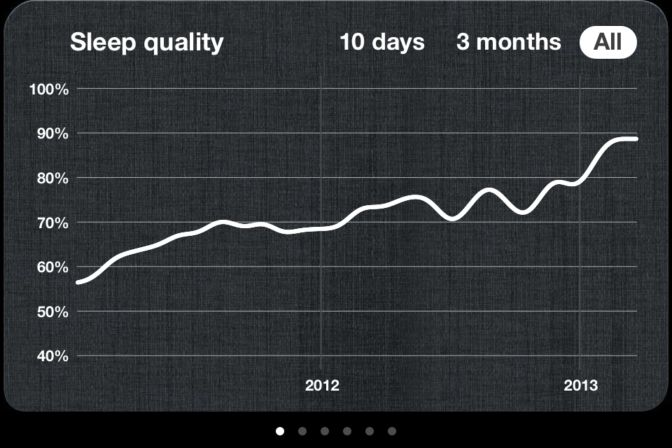 A Rise In The Average Quality Of My Sleep