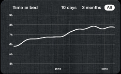 How my time in bed has slowly risen over two years