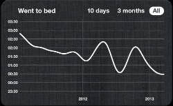 The times I went to bed over a two year period